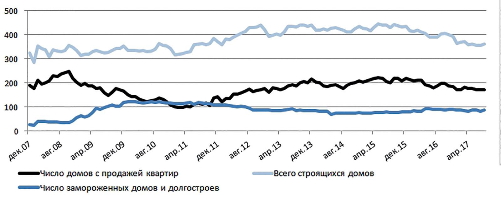 Динамика общего числа новостроек, домов с продажей квартир и долгостроев