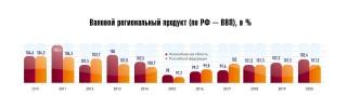 Валовой региональный продукт (по РФ – ВВП), в %