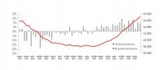Динамика средней удельной цены и темпов ее прироста на вторичном рынке жилья Новосибирска