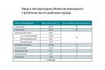 Жилая недвижимость: строительные итоги – 2017