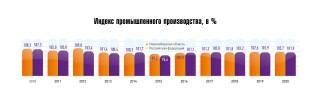 Индекс промышленного производства, в %
