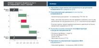 Национальный рейтинг состояния инвестиционной привлекательности регионов