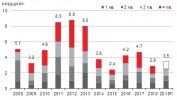 Объем инвестиционных сделок в недвижимость побил рекорд