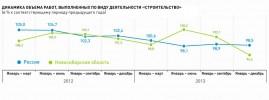 Новосибирская область – лидер по вводу жилья в РФ и СФО