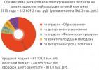 Общая сумма расходов консолидированного бюджета