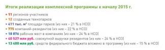 итоги реализации комплексной программы к началу 2015 г
