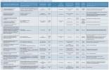 Основные проекты предприятий по производству строительных материалов, изделий и конструкций
