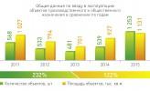 Общие данные по вводу в эксплуатацию объектов производственного и общественного назначения в сравнении по годам