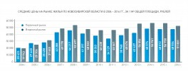 СРЕДНИЕ ЦЕНЫ НА РЫНКЕ ЖИЛЬЯ ПО НОВОСИБИРСКОЙ ОБЛАСТИ В 2004 – 2016 ГГ., ЗА 1 М2 ОБЩЕЙ ПЛОЩАДИ, РУБЛЕЙ