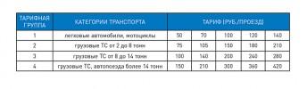 Тарифный план для различных категорий Транспорта