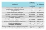 показатели резидентной деятельность Технопарка по состоянию на конец 2014 г