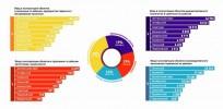 Итоги 2014 года: объекты производственного и общественного назначения