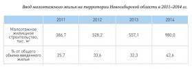 Ввод малоэтажного жилья на территории Новосибирской области в 2011–2014 гг.