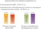 Средства областного бюджета