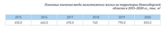 Плановые значения ввода малоэтажного жилья на территории Новосибирской области в 2015–2020 гг., тыс. кв. м.
