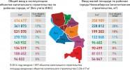 Новостройки в Новосибирске: итоги 2014 года