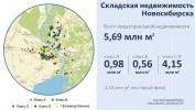 Складская недвижимость Новосибирска